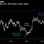 Ten Year Treasury Yields Breach Critical Three Percent