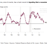 Global Inverted Yield Curve Signaling Potential Recession