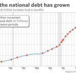 Even the Federal Reserve Chairman Is Worried About the Insurmountable U.S. Debt Now