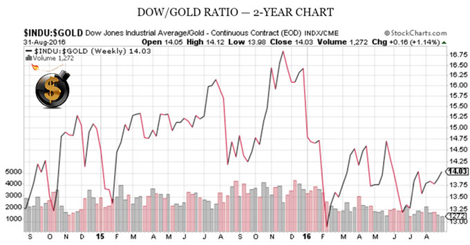 dow-to-gold-ratio-2-year-chart