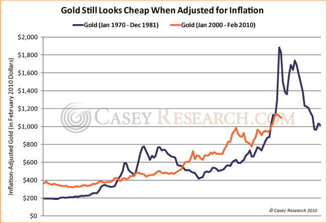 Inflation Adjusted gold through Feb 2010