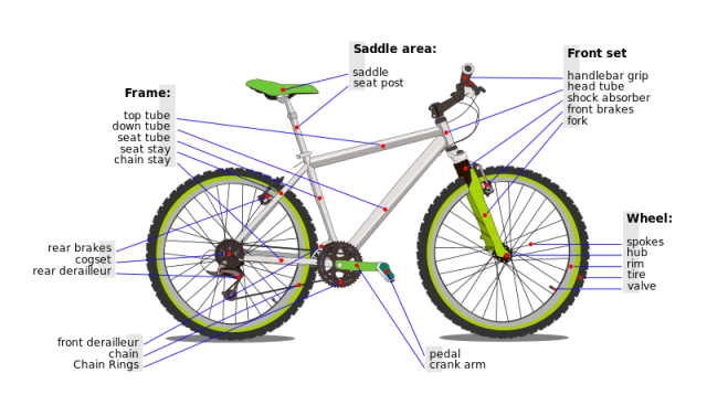 Anatomy Of A Bicycle Goldstream Bicycles Faq