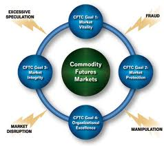 cftc-trading