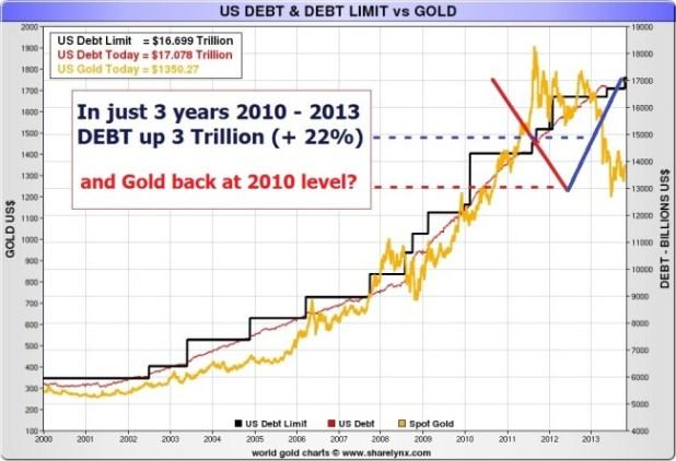 USDEBTtoGOLD-2010-2013