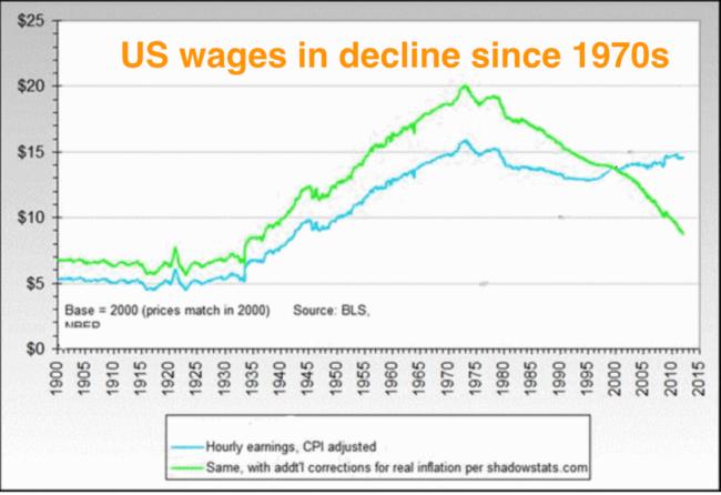 US wages decline
