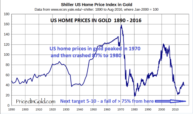 US-Home-prices-in-gold-1890-2016-201116