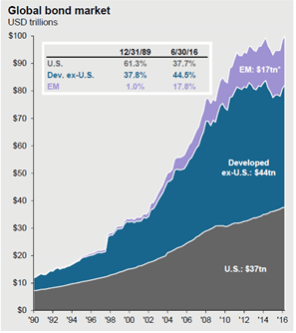 Bond-Market-from-10-to-100T-120117