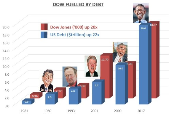 Dow-fuelled-by-debt-190117