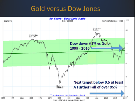 Gold-Dow-190117