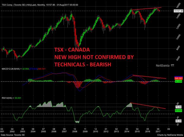 TSX - CANADA