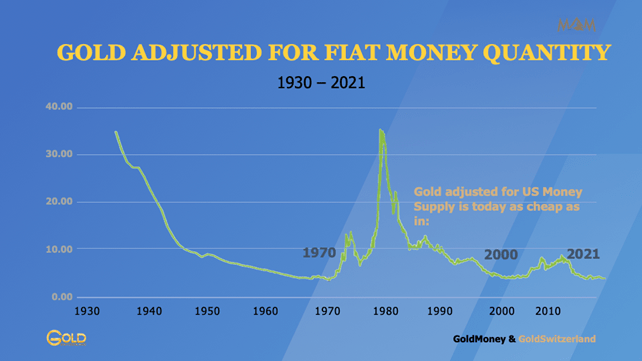 Gold adjusted for money supply