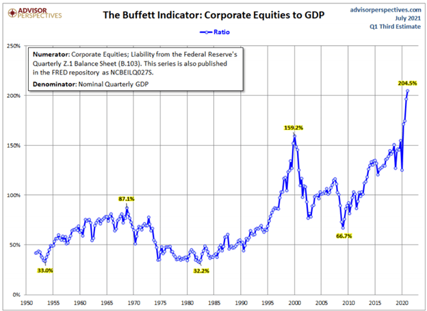 Stocks are in a historic bubble--the consequence of centralized government control.