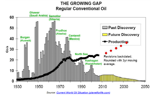 Conventional oil discoveries have been declining since the 60s