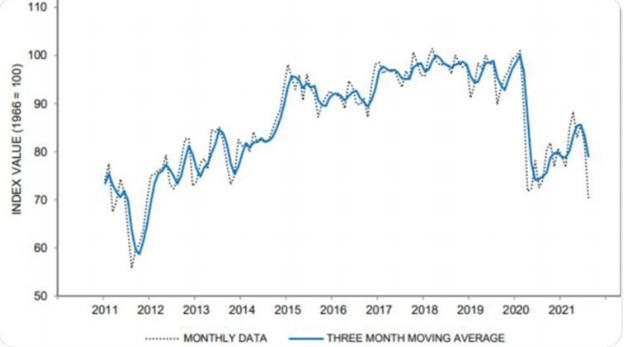 Stock market prior to COVID bailouts