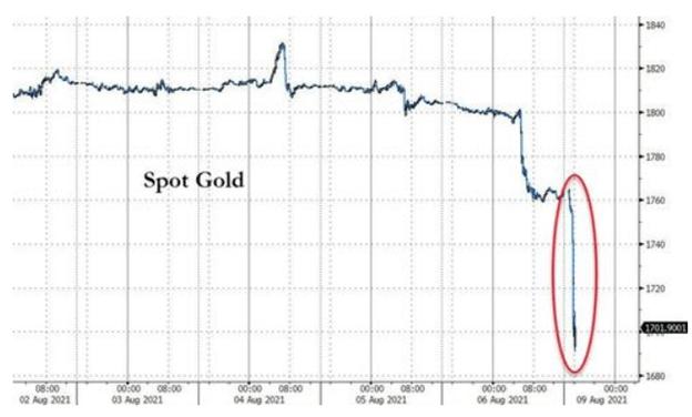 Gold's Flash Crash