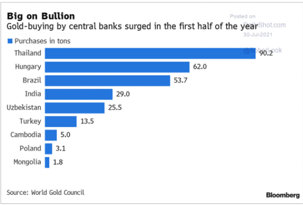 Central Bank Gold Buying