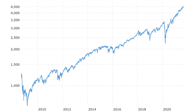 """Traders announce """"Nothing is real!"""" as equity valuations repeatedly hit record levels."""