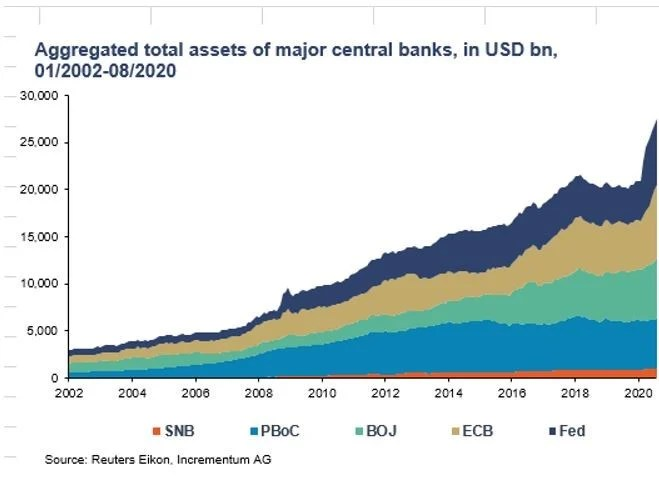 Central banks grow their balance sheets to counteract the forces of nothingness.