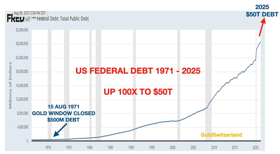 federal debt of US empire