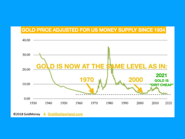 Gold is as cheap to own now as in 1970 relative to money supply.