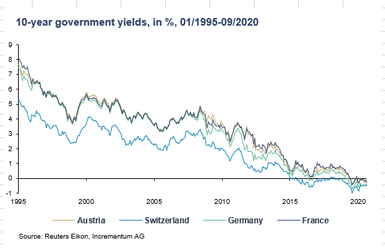 10 year government yields