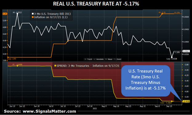 real treasury rates are negative despite gold not rising.