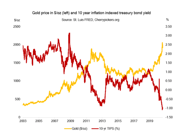 Gold price relative to inflation bonds.