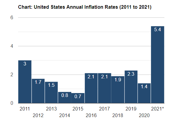 Rising inflation is a harbinger of the death of paper money