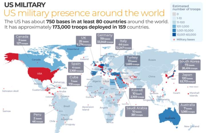 US military presence
