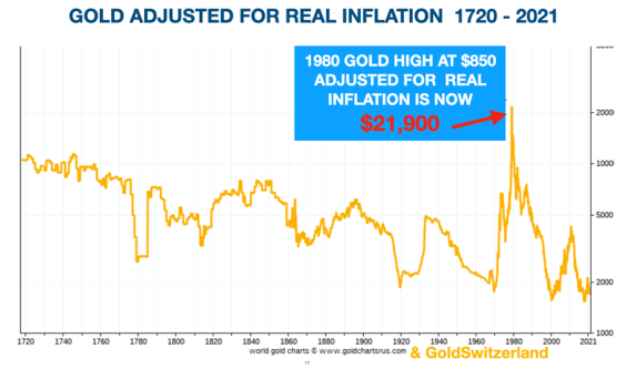 Gold has not yet adjusted to real inflation. Shortages of gold will soon come.