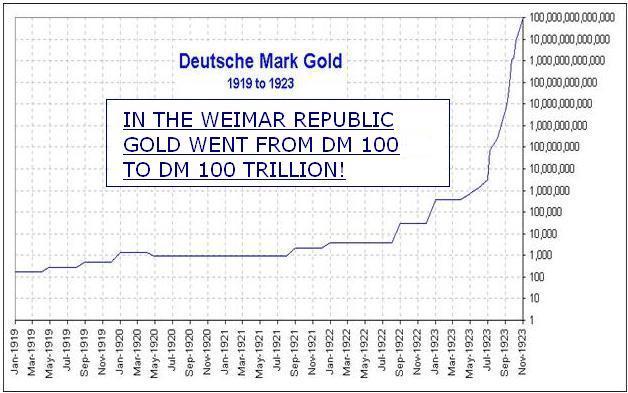 Gold Weimar republic chart DM trillion