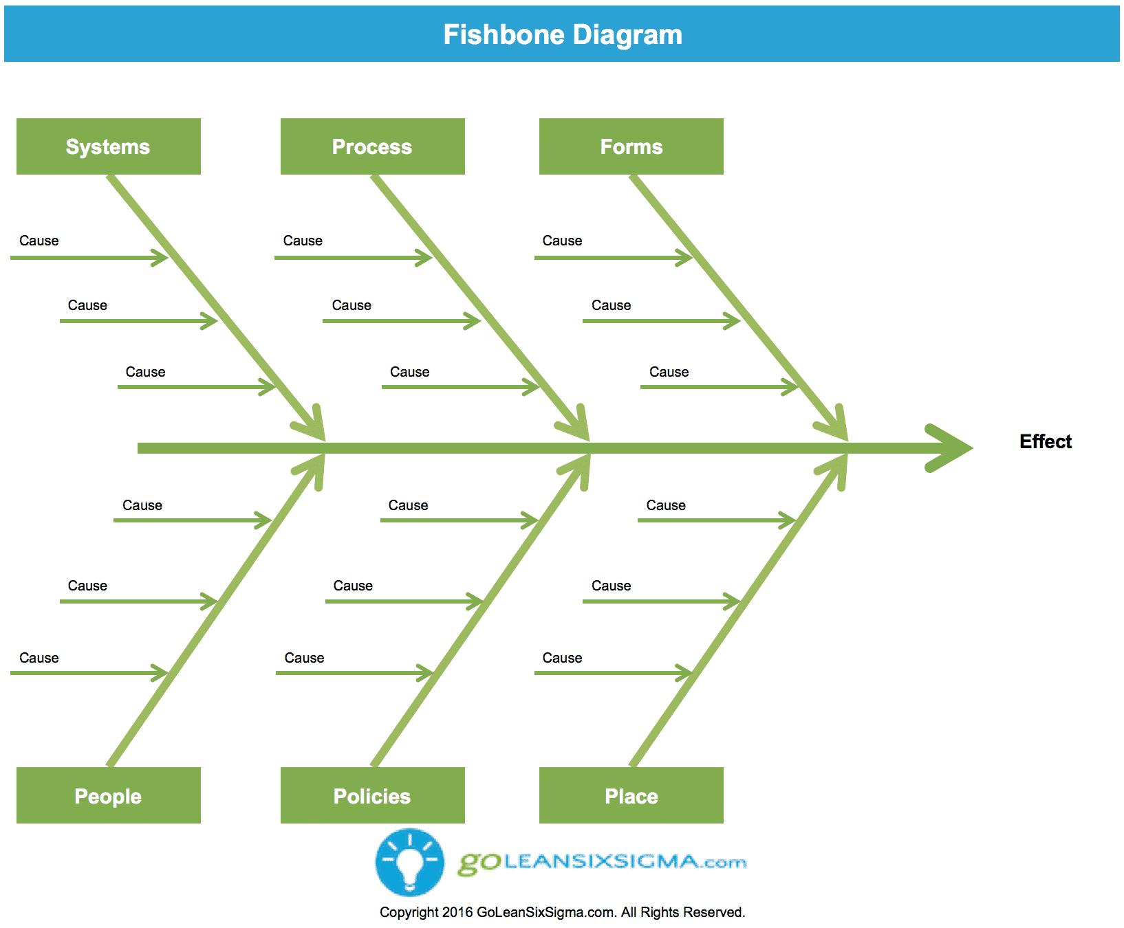 Fishbone Diagram Aka Cause Amp Effect Diagram