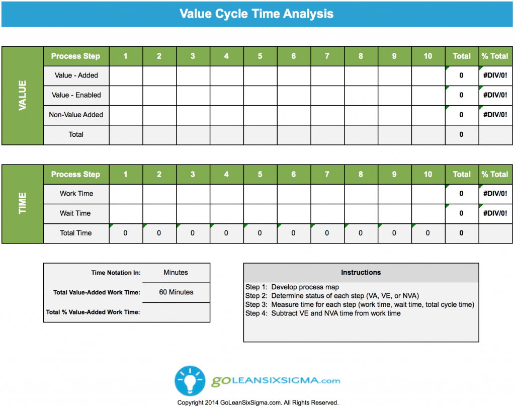 Value Add Amp Cycle Timeysis
