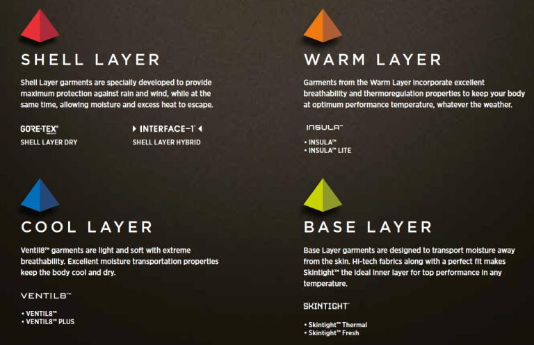 galvin green interface-1 layering