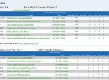 Stracka Golf Score