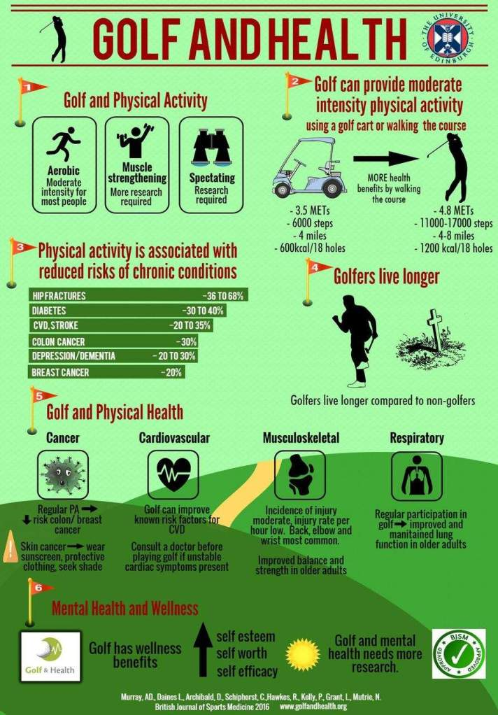 benefits-of-golf