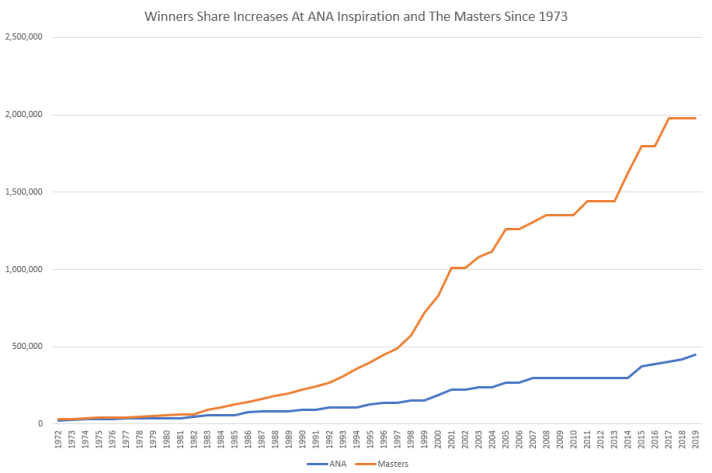 Comparing Winners' Shares At The Years' First Golf Majors