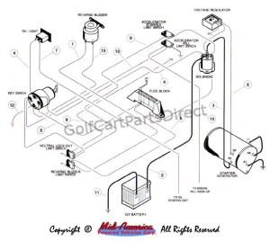 Wiring  Gas  GolfCartPartsDirect