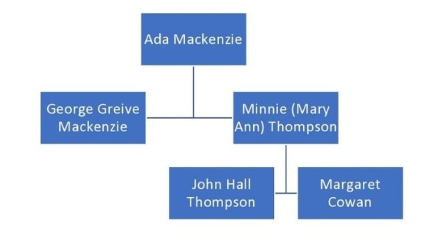 Ada Mackenzie's family tree showing her parents and her mother's parents only