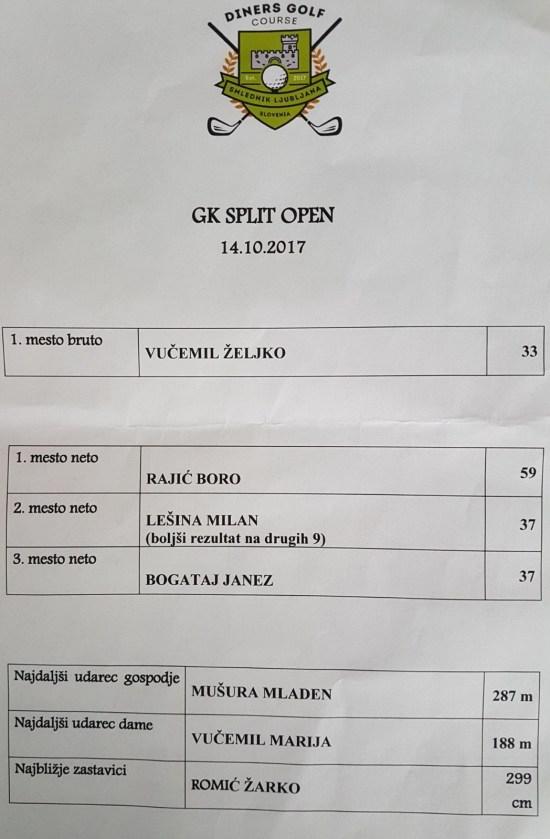 Rezultati GK Split1700 Open