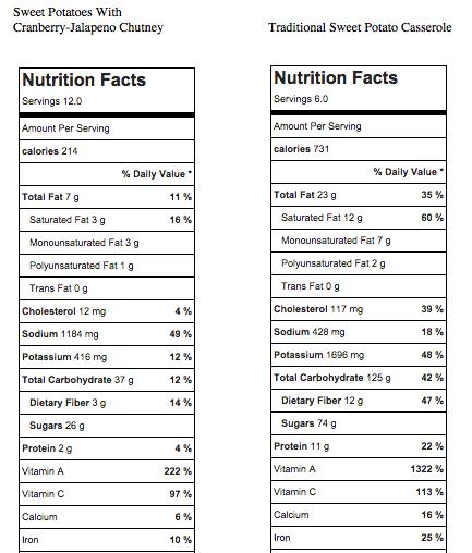 Sweet Potato Nutritional Comparison