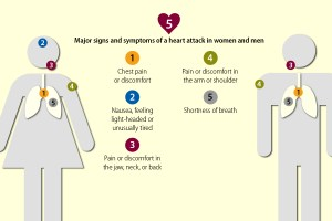 Heart Attack Symptoms in Men and Women