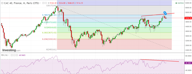 Top 5 Bearish signs of CAC 40 One Cannot Ignore
