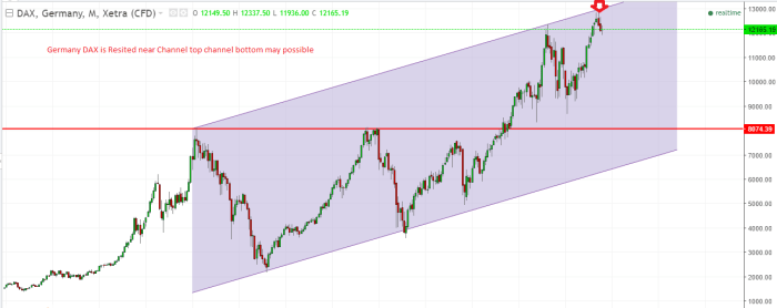 What Next For DAX Index- Weekly Technical Analysis.