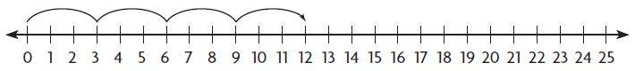 Go Math Grade 3 Answer Key Chapter 3 Understand Multiplication Extra Practice Common Core img 2
