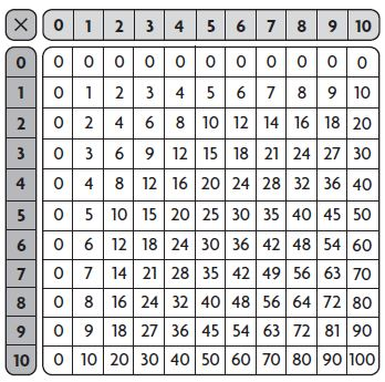Go Math Grade 3 Answer Key Chapter 4 Multiplication Facts and Strategies Patterns on the Multiplication Table img 21