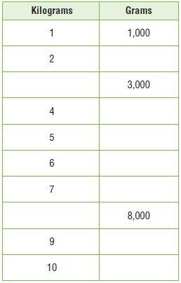 Go Math Grade 4 Answer Key Chapter 12 Relative Sizes of Measurement Units img 47