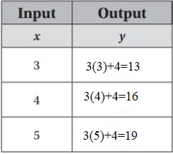 Go-Math-Grade-6-Answer-Key-Chapter-9-Independent-and-Dependent-Variables-img-10 (1)
