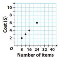 Go Math Grade 7 Answer Key Chapter 4 Rates and Proportionality Lesson 3: Proportional Relationships and Graphs img 14