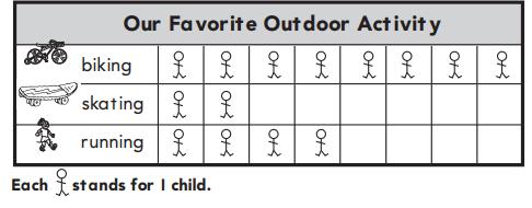 1st Grade Go Math Answer Key Chapter 10 Represent Data 10.1 16